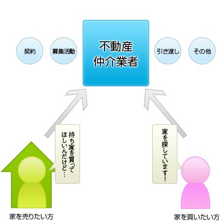不動産仲介業者の役割
